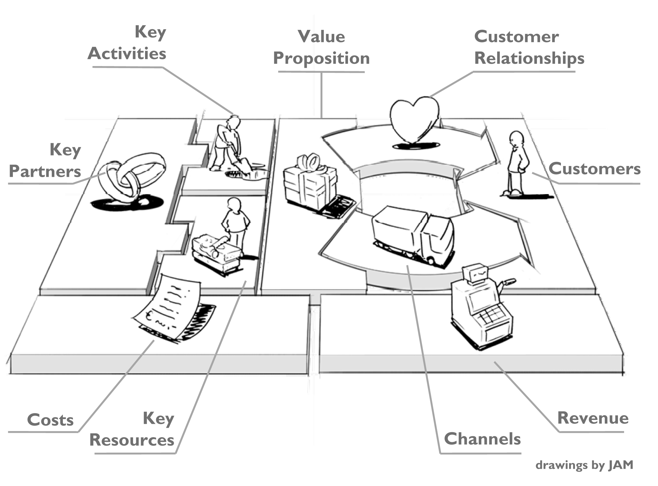 Dal Marketing Strategico al Business Model Canvas